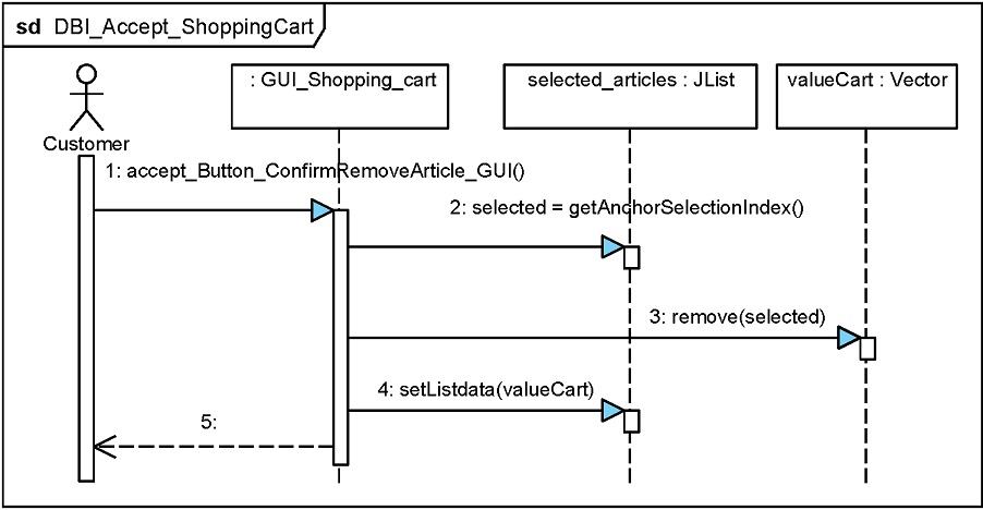 database-interaction of the purchase